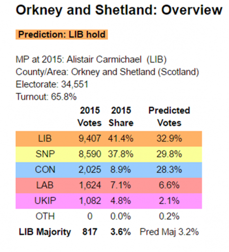Electoral Calculus predicts a closely fought election for the northern isles.
